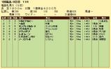 第8S:4月4週 福島牝馬S 競争成績