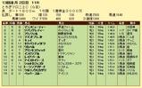 第8S:12月2週 とちぎマロニエC 競争成績
