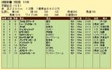 第8S:2月4週 京都記念 競争成績