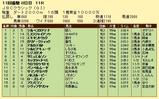 第9S:11月1週 JBCクラシック 競争成績