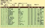 第6S:6月2週 名古屋優駿 競争成績