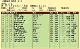第7S:9月5週 東京盃 競争成績