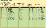 第8S:2月1週 東京新聞杯 競争成績