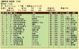 第10S:06月2週 愛知杯 競争成績