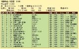 第12S:01月1週 中山金杯 成績