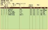 第15S:02月1週 京都牝馬S 成績