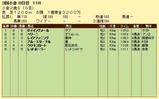第6S:9月2週 小倉2歳S 競争成績