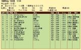 第8S:1月1週 中山金杯 競争成績
