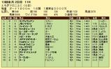 第14S:12月2週 とちぎマロニエC 成績