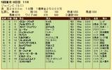 第7S:12月1週 ジャパンC 競争成績