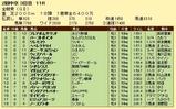 第16S:06月2週 金鯱賞 成績