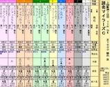 第10S:04月3週 読売マイラーズC 出馬表