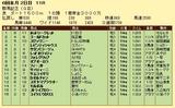 第9S:05月4週 群馬記念 競争成績