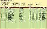 第8S:5月2週 京都新聞杯 競争成績