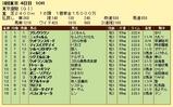 第16S:06月2週 東京優駿 成績