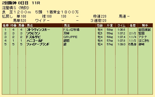 第10S:04月3週 泥@ストラヴィンスキー 競争成績