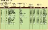 第7S:1月2週 シンザン記念 競争成績
