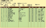 第6S:9月3週 日本テレビ盃 競争成績