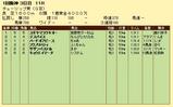 第12S:03月2週 チューリップ賞 成績