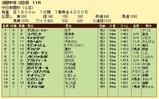 第8S:12月3週 中日新聞杯 競争成績