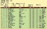 第7S:1月1週 京都金杯 競争成績
