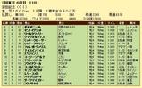 第15S:06月2週 安田記念 成績