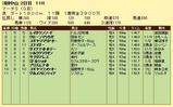 第12S:03月5週 マーチS 成績