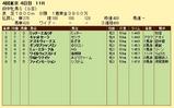 第16S:10月3週 府中牝馬S 成績