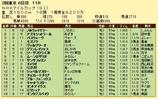 第11S:05月2週 NHKマイルC 競争成績