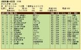 第9S:02月3週 きさらぎ賞 競争成績