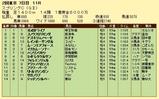 第16S:05月3週 京王杯スプリングC 成績