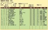 第14S:07月4週 グランシャリオC 成績