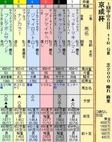 第16S:01月3週 京成杯