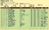 第11S:06月2週 北海道スプリントC 競争成績