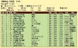 第11S:01月1週 中山金杯 競争成績
