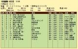第9S:01月4週 川崎記念 競争成績