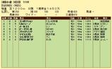 第6S:8月4週 泥@コンポジション 競争成績