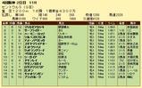 第7S:9月3週 セントウルS 競争成績