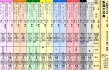 第10S:05月3週 新潟大賞典 出馬表