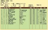 第14S:03月5週 日経賞 成績