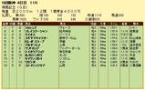 第6S:12月3週 鳴尾記念 競争成績