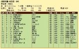 第9S:02月3週 泥@ブルックナー 競争成績