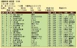 第12S:06月3週 CBC賞 成績