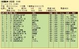 第13S:06月4週 マーメイドS 成績