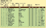 第11S:05月1週 天皇賞春 競争成績