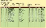 第15S:10月3週 府中牝馬S 成績