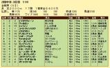 第14S:06月1週 金鯱賞 成績