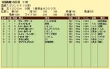 第10S:07月1週 函館スプリントS 競争成績