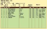 第8S:9月2週 小倉2歳S 競争成績