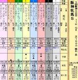 第7S:12月4週 阪神牝馬S 出馬表